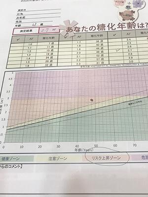 AGEs測定結果